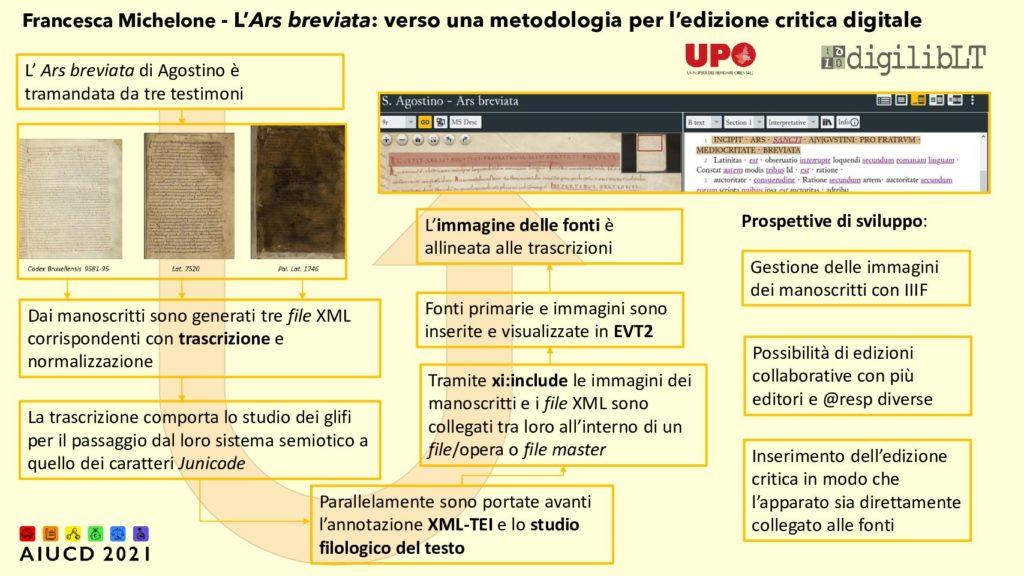 Francesca Michelone - L'Ars breviata digitale